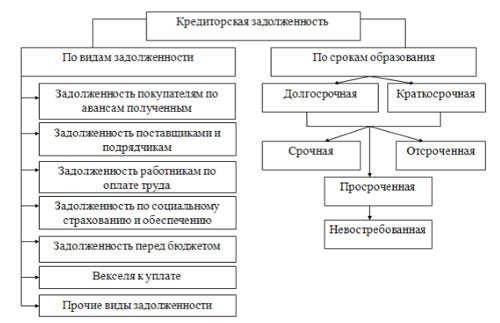реструктуризация кредиторской задолженности статьи